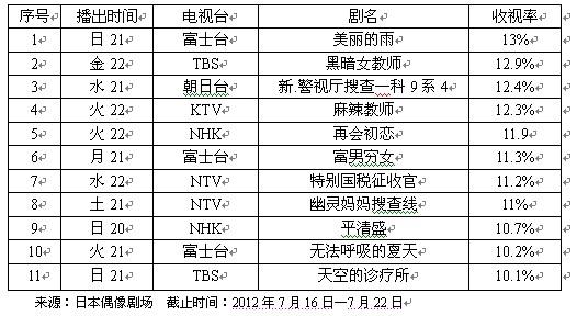 """一周日剧收视榜评:""""美雨""""滋润大地"""
