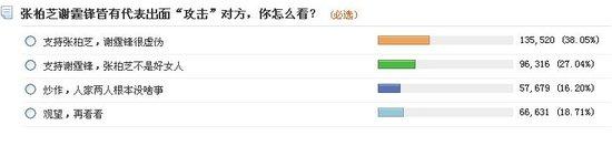 """张柏芝支持率反超谢霆锋 """"你""""为何倒戈"""