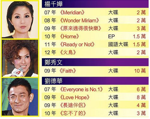 如今唱片销量缩水,以东亚歌手为例,销量较好的,只剩刘德华、Sammi、千嬅