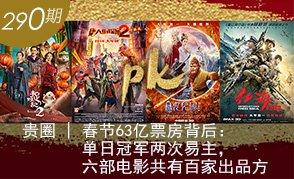 春节63亿票房背后:单日冠军两次易主 六部电影共有百家出品方