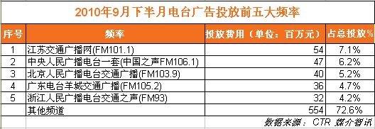 2010年9月下半月电台广告投放前五大频率