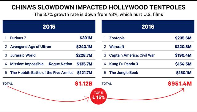 2016好莱坞电影票房盘点 过亿影片数近10年最低