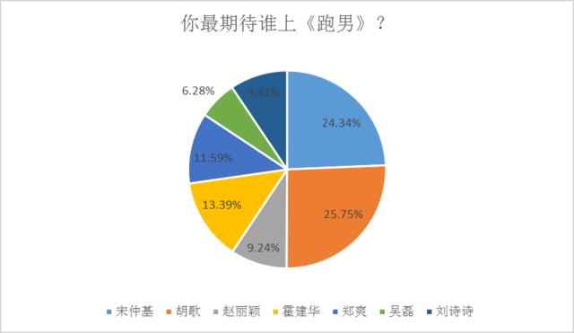 △网友调查分布图(候选人根据近期艺人新媒体指数列出)