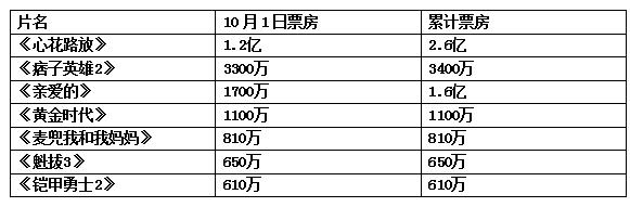 """《心花路放》单日1.2亿""""痞子英雄""""成唯一对手"""