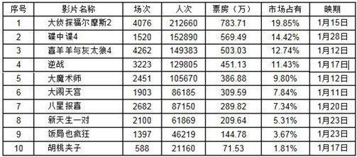 上海市场分析:档内影片不给力 档前影片撑市面