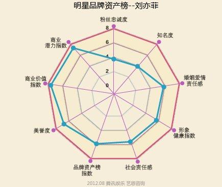 明星品牌资产榜――刘亦菲