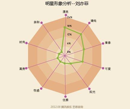 明星形象分析――刘亦菲