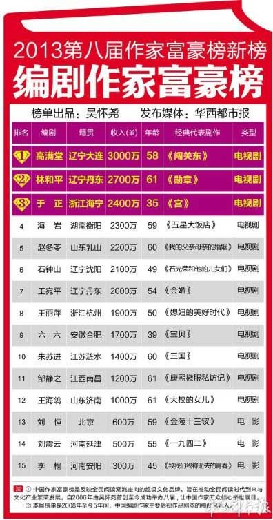 第八届中国编剧作家富豪榜发布 高满堂居榜首