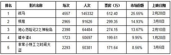 上海市场:众代表热议票价 妇女节青睐《桃姐》