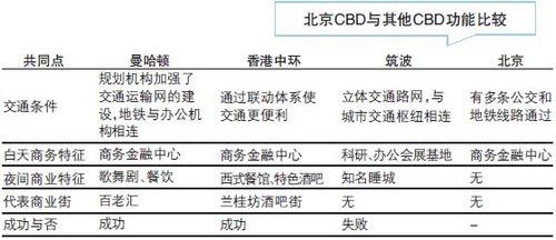 """北京CBD商圈成音乐产业集聚区""""后备力量"""""""
