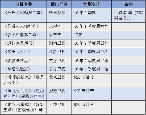 表5:2016年各大平台播出的部分生活方式类节目