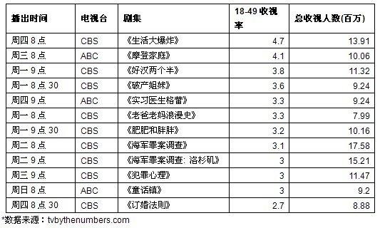 一周美剧收视榜评:临近季末宅男大胜