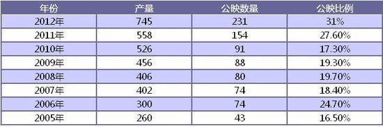 中国电影病得不轻:超七成影片无法公映