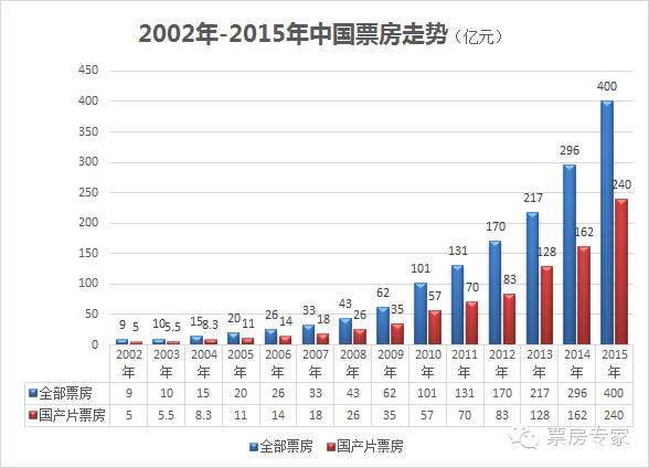 中国电影年票房突破400亿元 浪潮之巅上的英雄