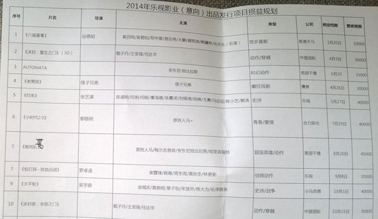 网曝张艺谋《归来》明年5月上映 票房预期4亿