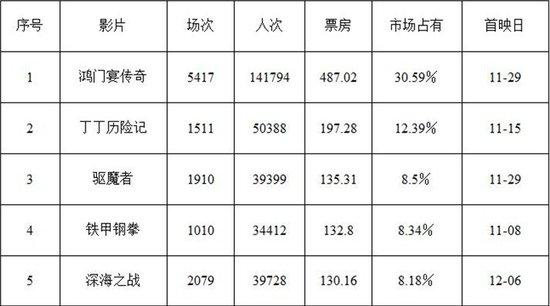 上海市场:贺岁前夜风平浪静 贺岁大片硝烟将起
