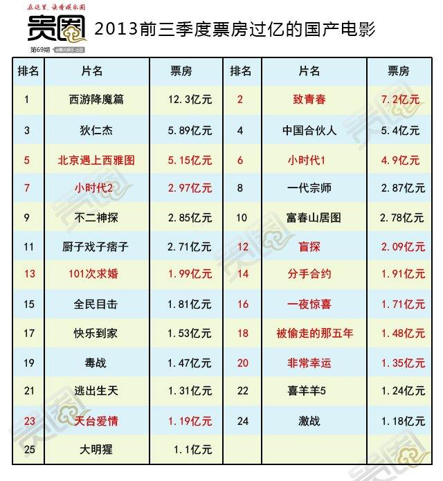 2013年前三季度,25部过亿国产片中,有11部是爱情题材,占比44%
