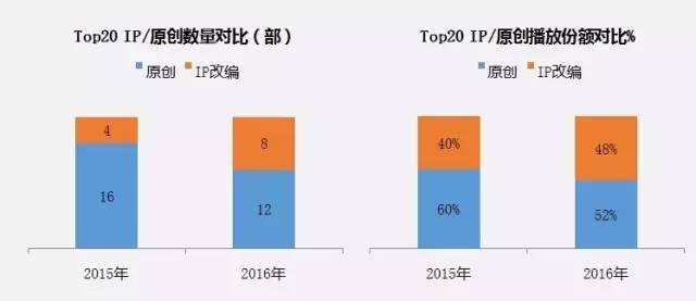 玄幻IP大剧收视集体扑街,卫视如何破局周播剧?