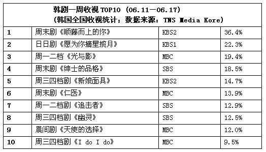 一周韩剧榜评:《I DO I DO》首度上榜