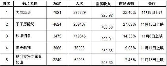 上海市场:《失恋》继续领跑 《丁丁》后起直追