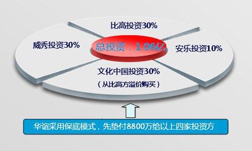 《西游》之争背后:华谊投机成功 打嘴仗为抬股价
