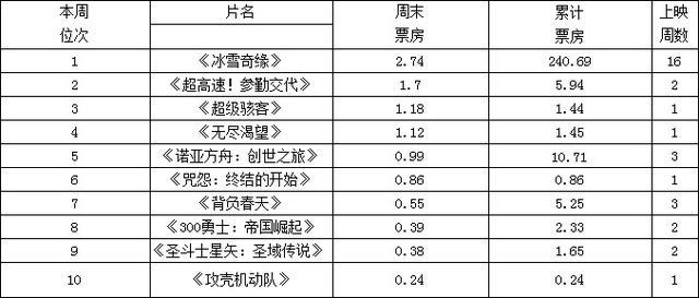 《冰雪奇缘》日本16连冠 《告白》导演新作恶评