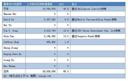 博纳影业IPO股权结构曝光 董事长于冬持股46%