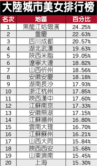 历时1年完成的2012中国出美女城市排行榜近期在