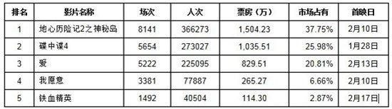 上海市场:情人节档再创新高 扎堆入市仍存隐患