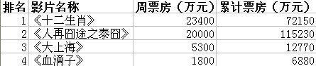 内地票房:《十二生肖》破7亿 成第二卖座国片