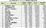 《饥饿游戏》成十周最低冠军 《马达3》过亿