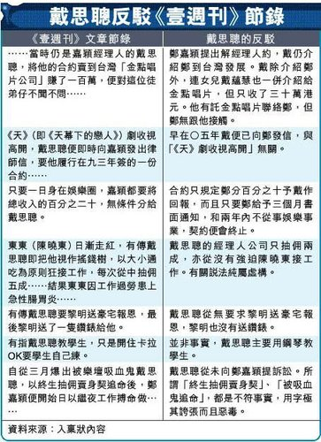 戴思聪控《壹周刊》报道失实 声誉受损精神抑郁