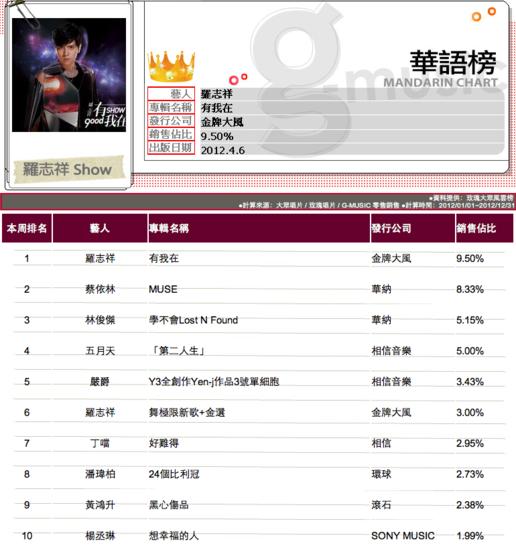 G榜年度榜评:榜单上的2012台湾华语乐坛