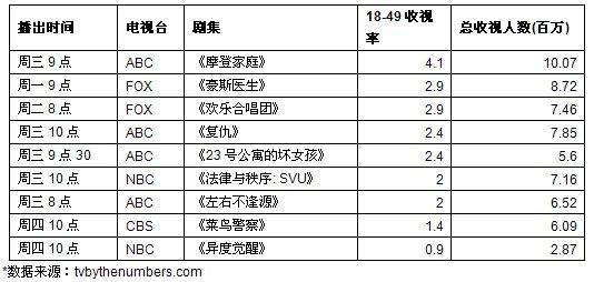 一周美剧收视榜评:2011秋季正式落幕