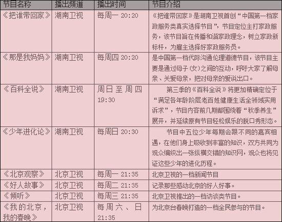 """""""限娱令""""促综艺阵容大换血 卫视格局或生变"""