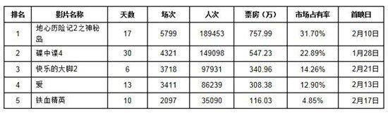 上海电影分析:大片增量受关注 市场并未起波澜