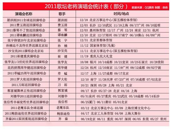 """2011演唱会老将""""全面开花"""" 拼票房靠玩花样"""