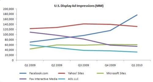 Facebook显示广告展示次数首次超过雅虎(图)