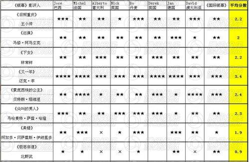 戛纳19日独家战况:《又一年》占据评分榜首