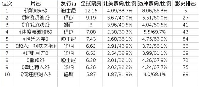 全球TOP10