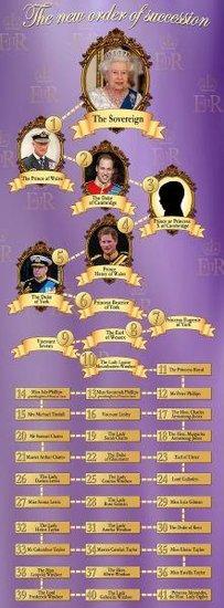 凯特王妃诞下七斤男婴 英国女王夫妇喜出望外