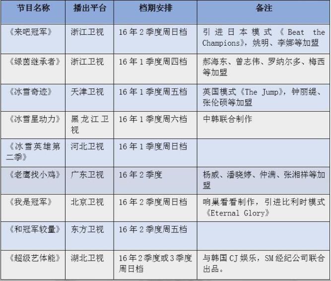 表3:2016年各大平台播出的部分体育综艺节目