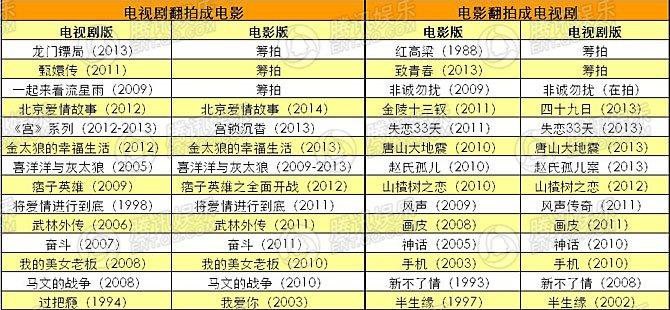 从2010年开始,每年的热门电影电视剧互相翻拍的现象都不少,2013年直接呈现井喷之势。