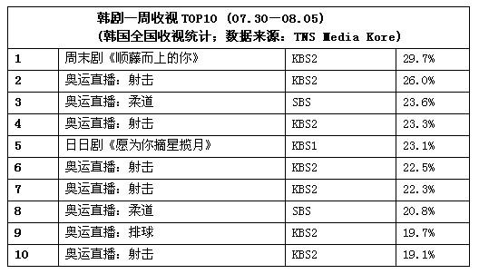 一周韩剧榜评:《顺藤》《摘星》入前十