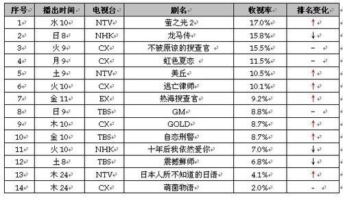 2010年夏季档11周榜评 《萤之光2》高收视收官