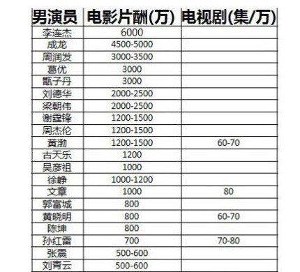 网曝男女演员片酬表 巩俐1000万女星排第二(图)