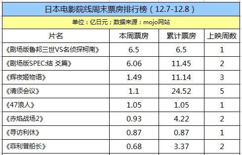 日本票房:《鲁邦三世VS名侦探柯南》夺冠