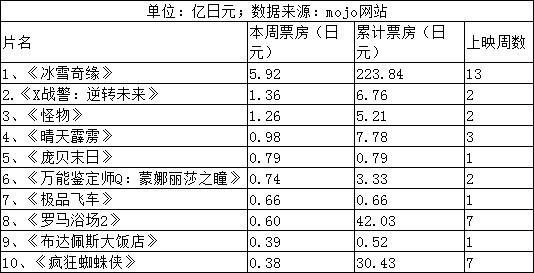 《冰雪奇缘》日本13连冠 《布达佩斯》开画进榜