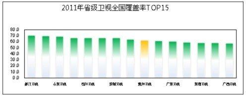 解析贵州卫视广告价值 成就媒体传播价值高地