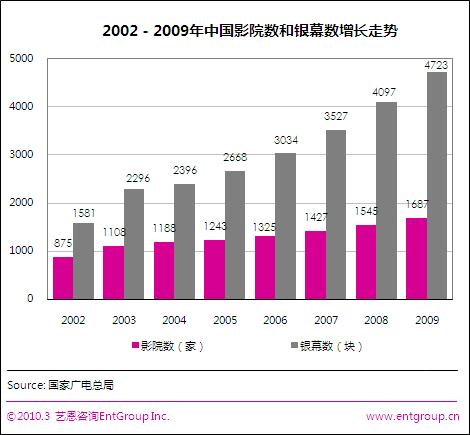 煤老板也来投资影院 中国银幕半年骤增577块